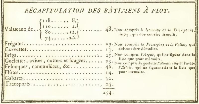 Batiment à flot au 1er novembre 1819