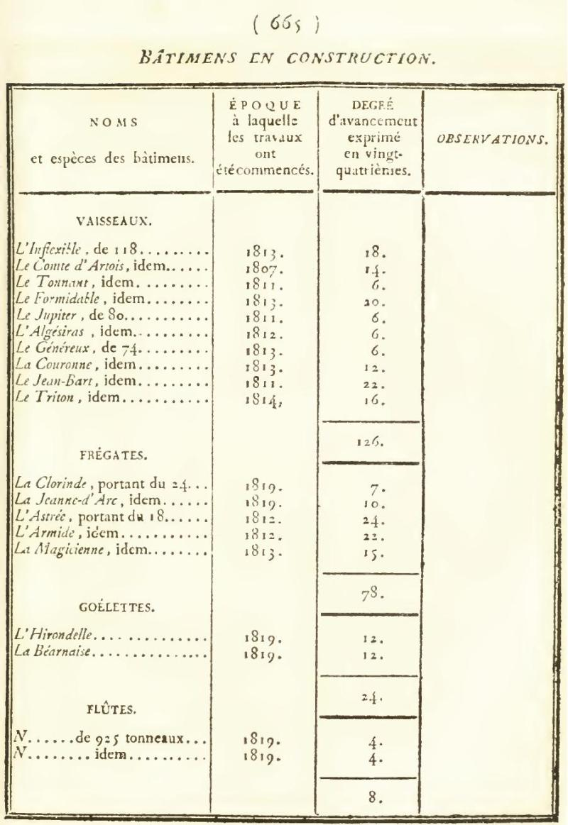 Batiment en construction 1819