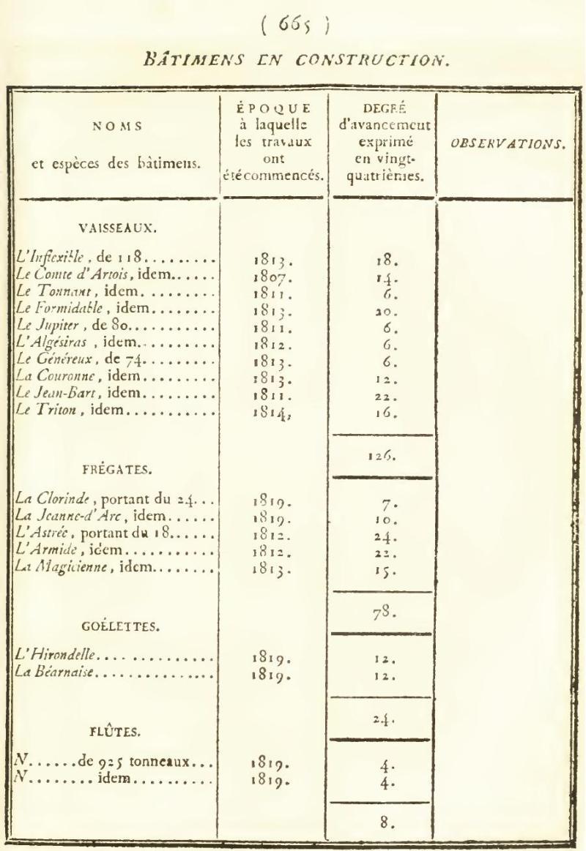 Batiment en construction 1819